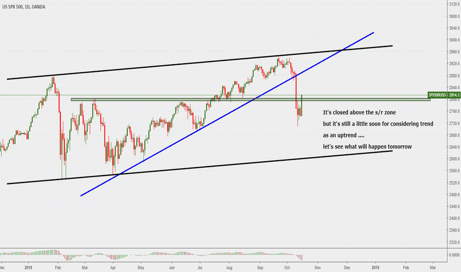 SPX500USD: SP500 ...possible rising