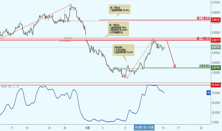 NZDCAD: NZDCAD 纽元兑加元(2小时图)-接近阻力位,下跌!