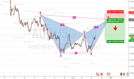 AUDUSD: AUDUSD M60 Bearish Bat Pattern C-D Leg formation