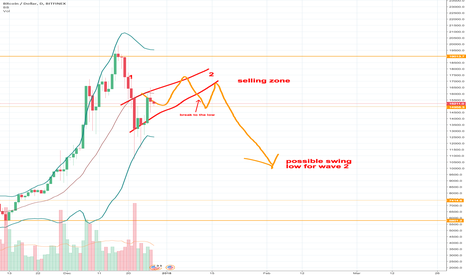 BTCUSD: BTCUSD : What might come later soon
