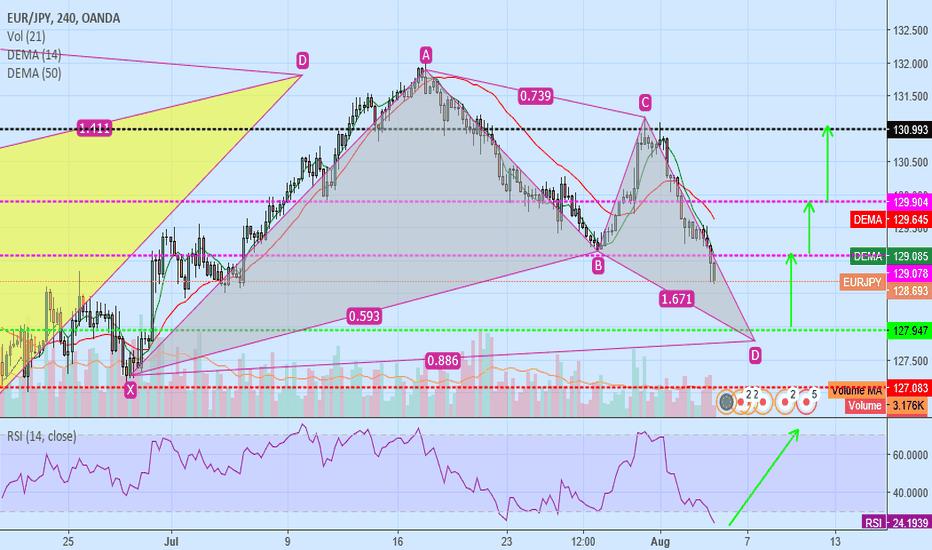 EURJPY: eur/jpy buy bat pattern