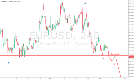 EURUSD: EURUSD is testing support
