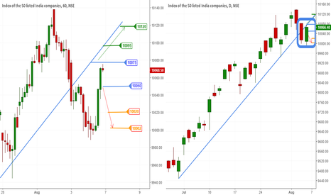 NIFTY: Nifty Review for Aug 7