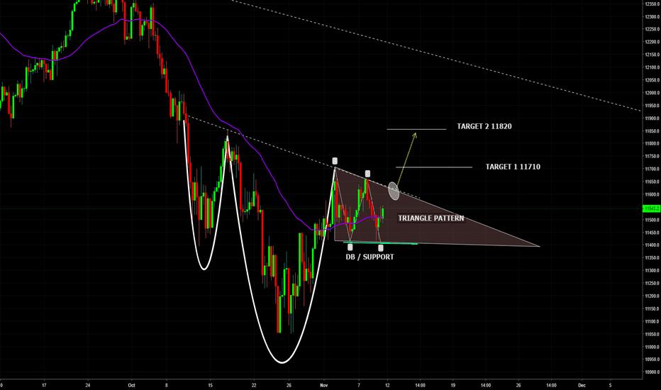 DE30EUR: DAX30 Index Potential Bullish Triangle Breakout