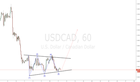 USDCAD: USDCAD finished the 5th Leg