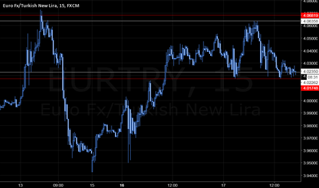 EURTRY: EURTRY Straddle