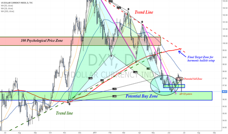 DXY: Back inside a weekly support zone following trend line rejection