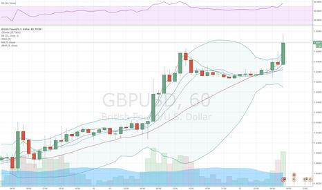 GBPUSD: Фунт продолжает укреплять позиции