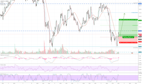 USDJPY: USD/JPY Moved past 20 MA
