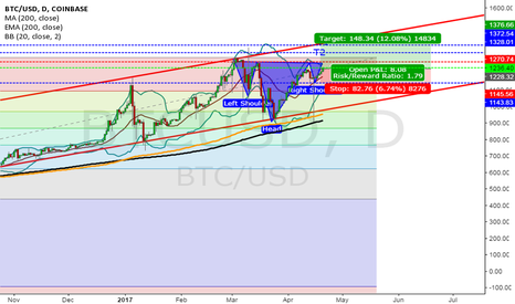 BTCUSD: Bitcoin's inverse Head and Shoulders formation