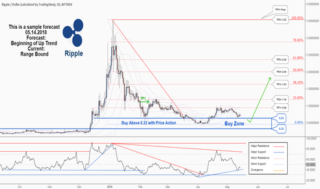 XRPUSD: There is a possibility for the beginning of uptrend in Ripple