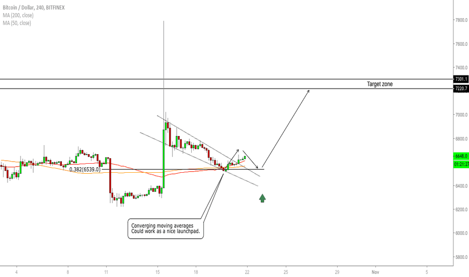 BTCUSD: BTC/USD - Quick Long?