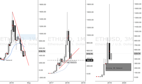 ETHUSD: Ether Long Bias at MN Demand