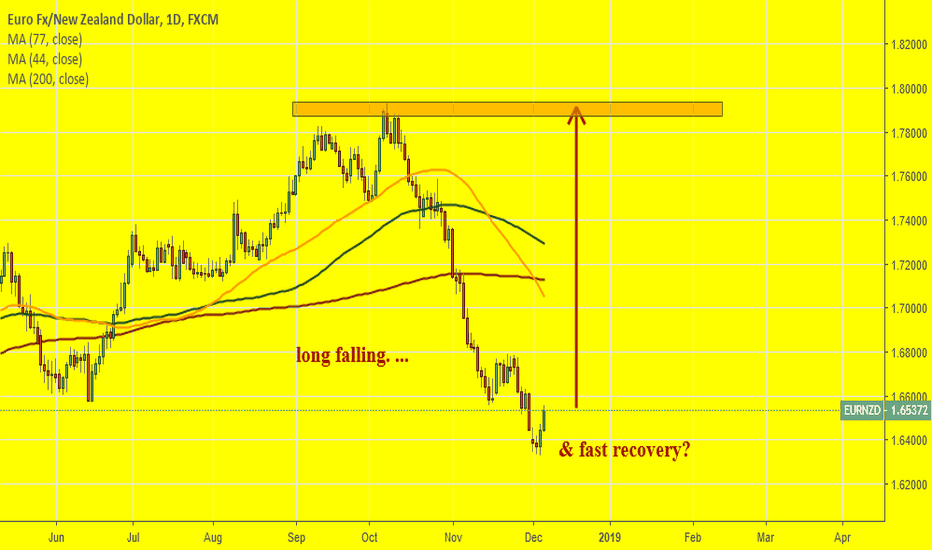 EURNZD: EURNZD: Are markets asymmetrical?