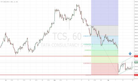 TCS: TCS-Short Trade