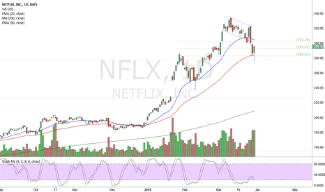NFLX: NFLX Long Off the 50 EMA: Good Volume