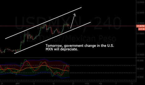 USDMXN: USDMXN will rocket up tomorrow with the government change in US
