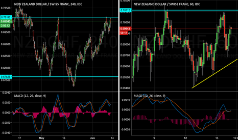 NZDCHF:  Perfect NZDCHF Sell Opportunity
