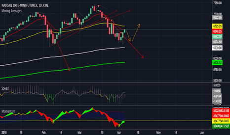 NQ1!: NQ rejected at daily MA resistance