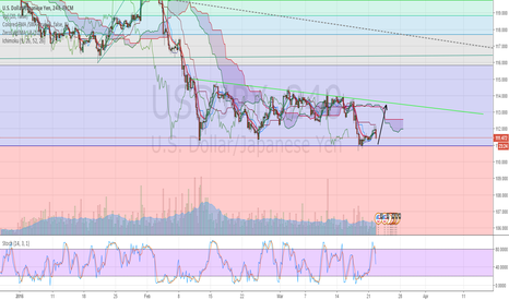 USDJPY: Potential Long USD/JPY
