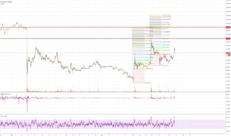 BT2USD: BT2USD - Bitfinex - Bitcoin2x