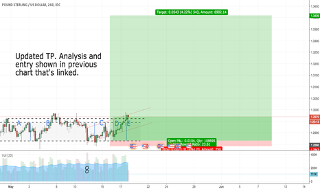 GBPUSD: GBP/USD Long (Update 4 - With Final TP)