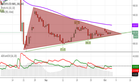 INFY: infy will it break to the upside?