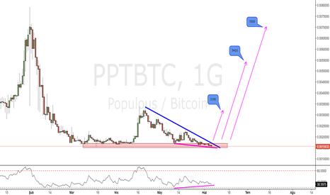 PPTBTC: PPTBTC_Günlük