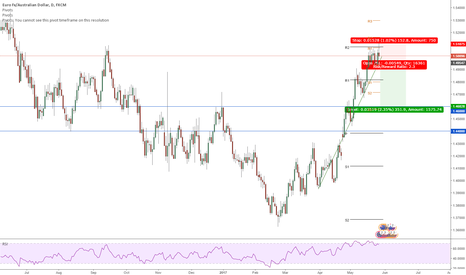 EURAUD: EURAUD Short on weekly doji