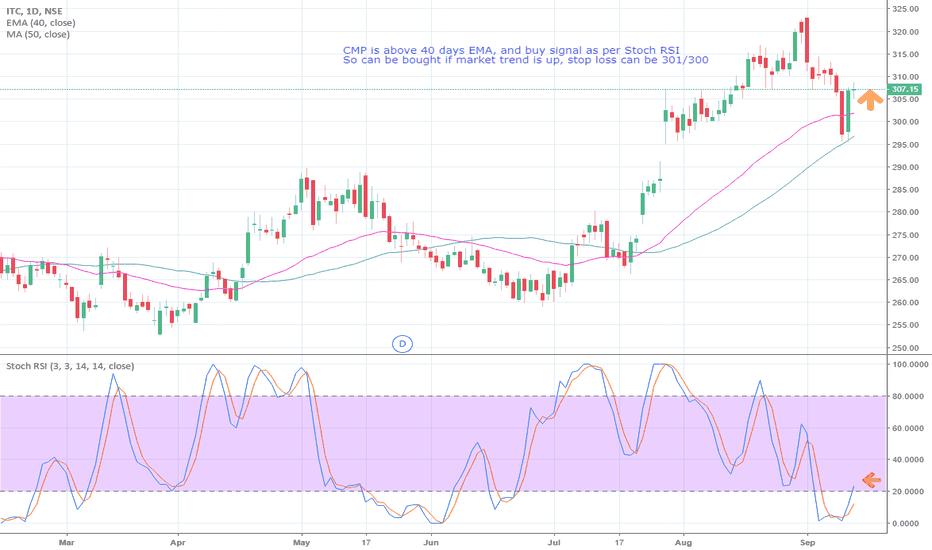 ITC: ITC buy as per charts (if market trend is upward)