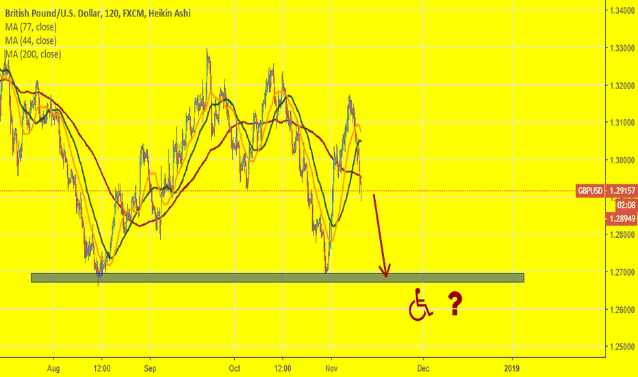 GBPUSD: GBPUSD: A new attempt to break Double Bottom downside?