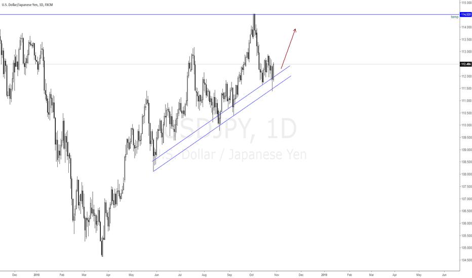 USDJPY: USDJPY trading in upward channel?