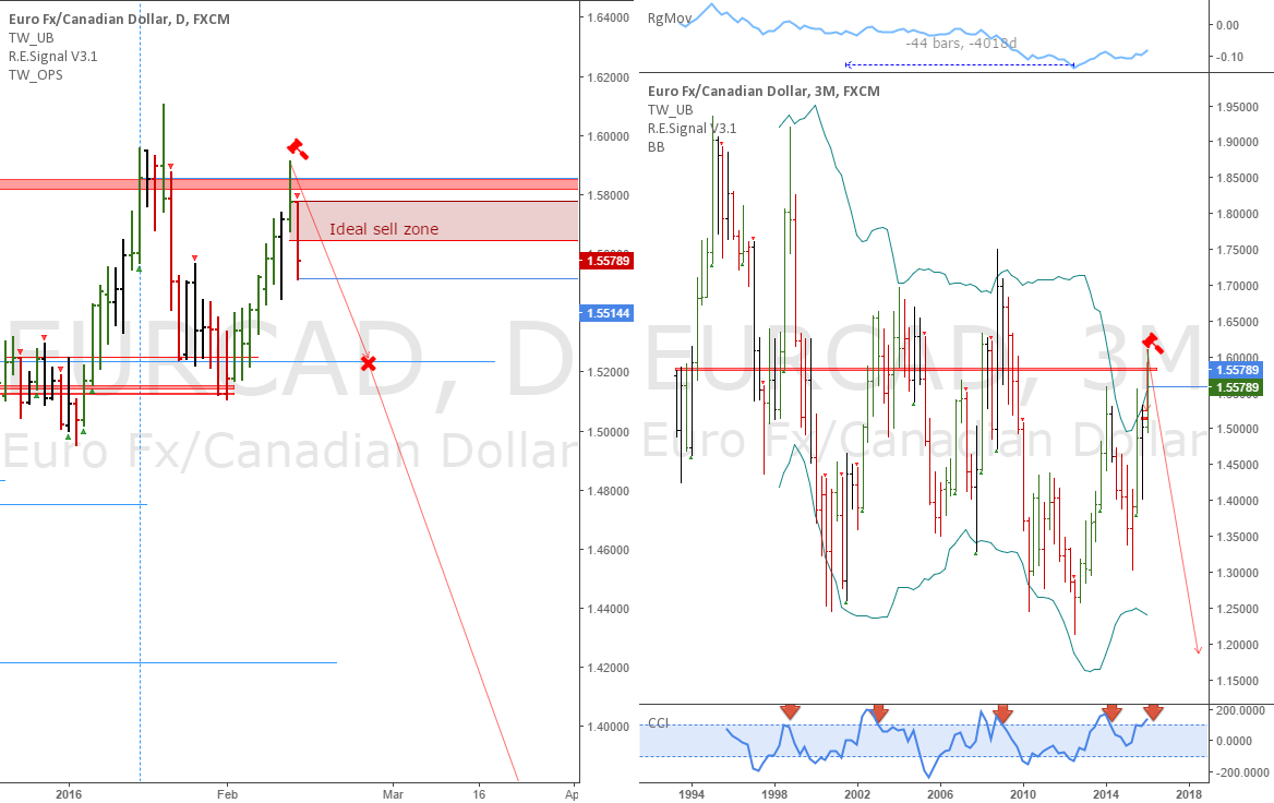 EURCAD: Potential long term short