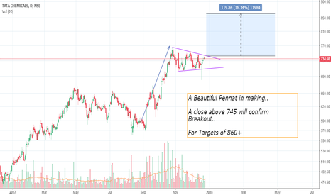 TATACHEM: Tata Chemical - Beautiful Pennat on Daily Charts