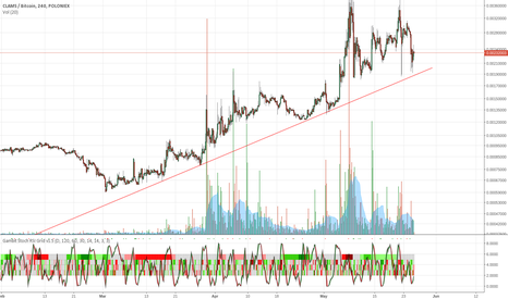 CLAMBTC: Clam just above that trendline right there.