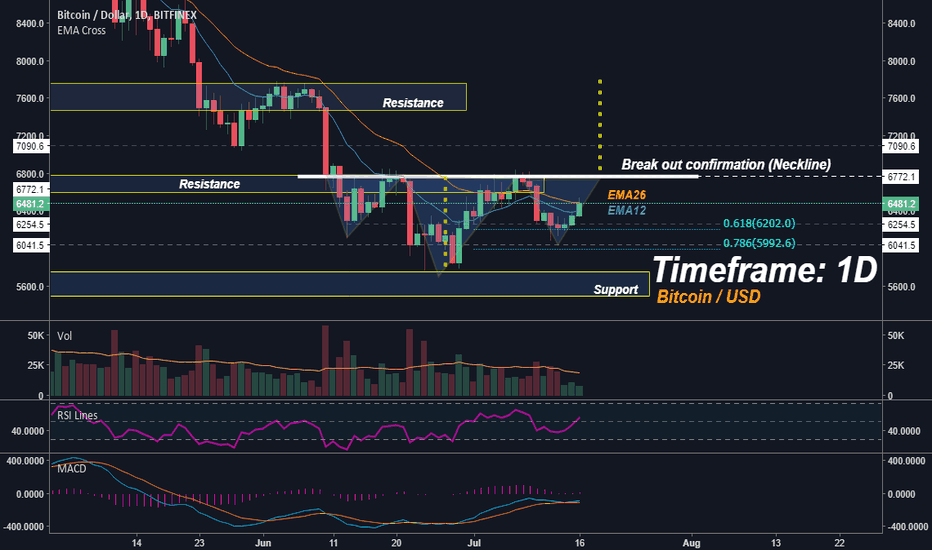 BTCUSD: Bitcoin - Inverse Head and Shoulders Pattern