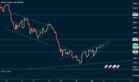 BTCUSD: BTC rising wedge looking for a dip