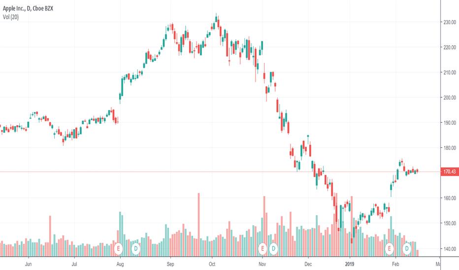 AAPL: nice trade