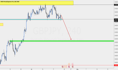 GBPJPY: GBPJPY Sell off