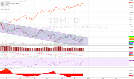 IBM: IBM - Continuance of Down Trend