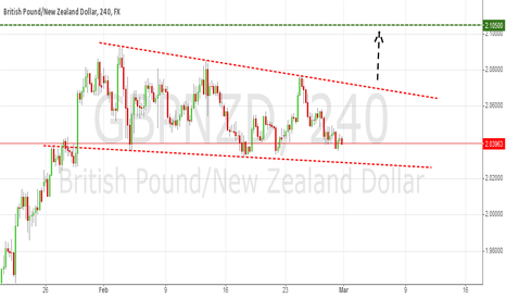 GBPNZD: GBP/NZD: Possible Upward break