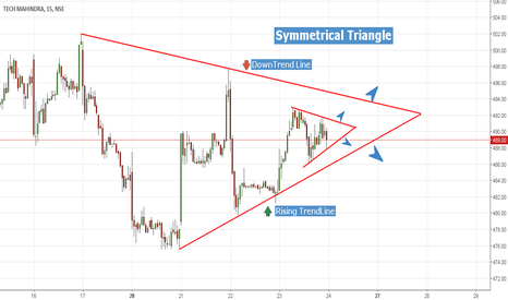 TECHM: Symmetrical Triangle Pattern