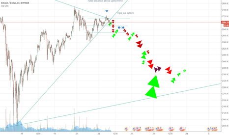 BTCUSD: Bearish Bitcoin Scenario for next week