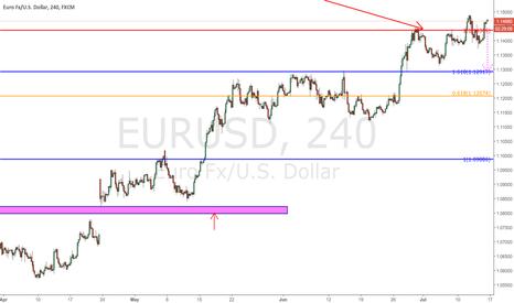 EURUSD: $EURUSD - 240 min. time frame - update