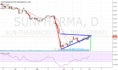 SUNPHARMA: Isn't this an inverted flag pattern?