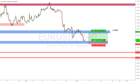 EURUSD: Potential EURUSD Long Position from Daily Demand/Support Area