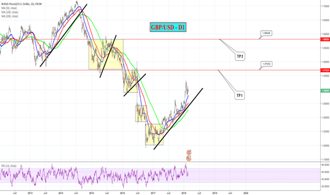 GBPUSD: GBP/USD - D1