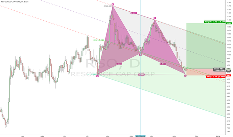 RSO: Good R:R Gartley
