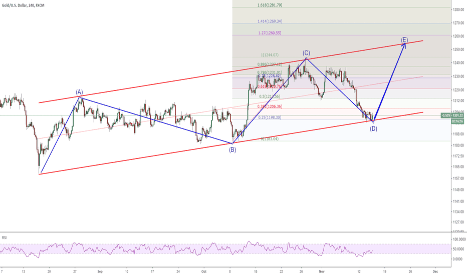 XAUUSD: 1411 XAUUSD getting start its wave 5