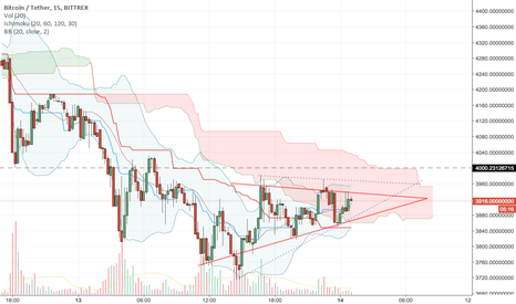 BTCUSDT: we'll see if we can break this ascending triangle past the 4000